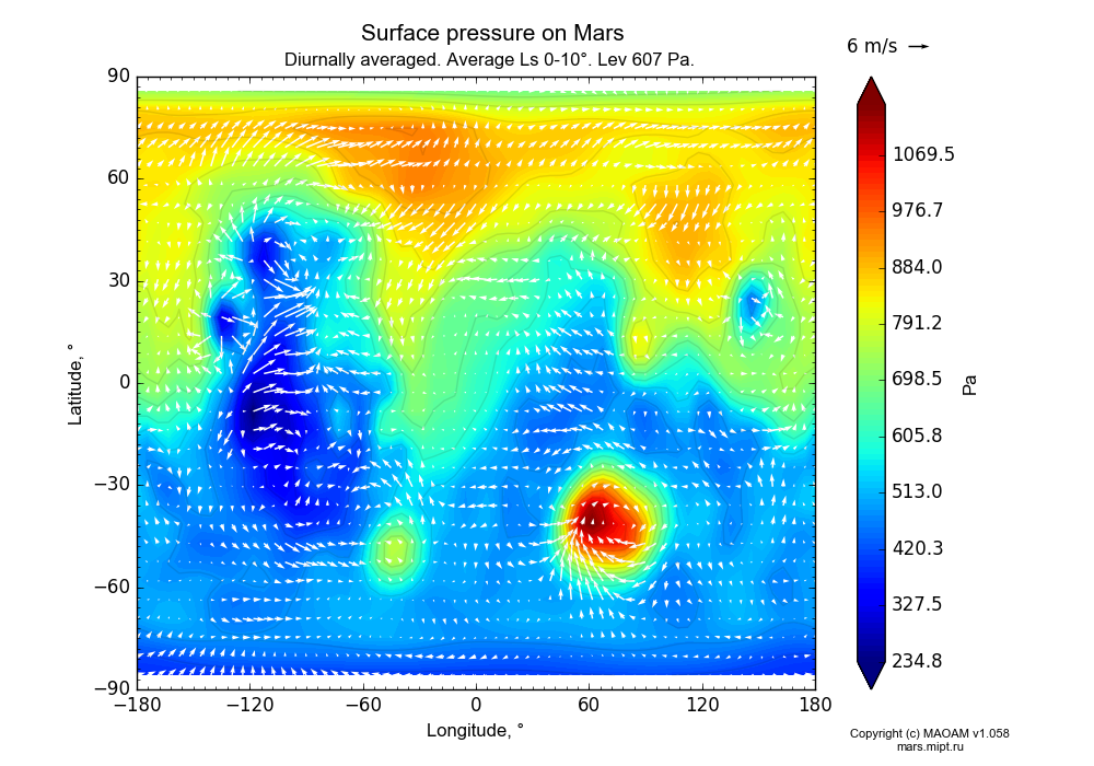 Surface pressure on Mars dependence from Longitude -180-180° and Latitude -90-90° in Equirectangular (default) projection with Diurnally averaged, Average Ls 0-10°, Height 607 Pa. In version 1.058: Limited height with water cycle, weak diffusion and dust bimodal distribution.