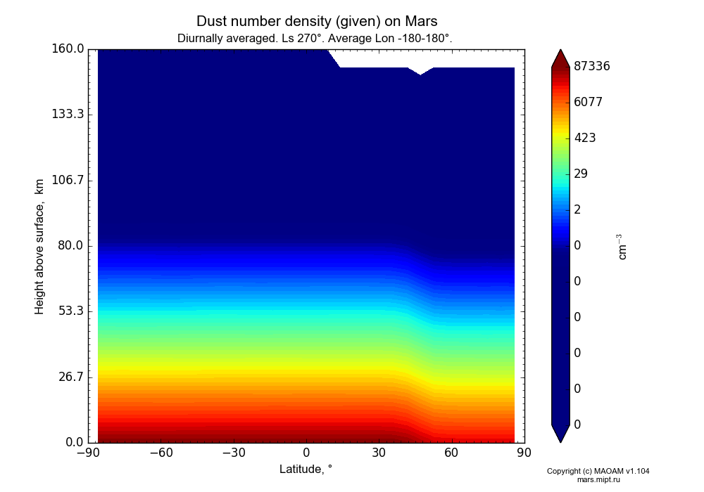 Dust number density (given) on Mars dependence from Latitude -90-90° and Height above surface 0-160 km in Equirectangular (default) projection with Diurnally averaged, Ls 270°, Average Lon -180-180°. In version 1.104: Water cycle for annual dust, CO2 cycle, dust bimodal distribution and GW.