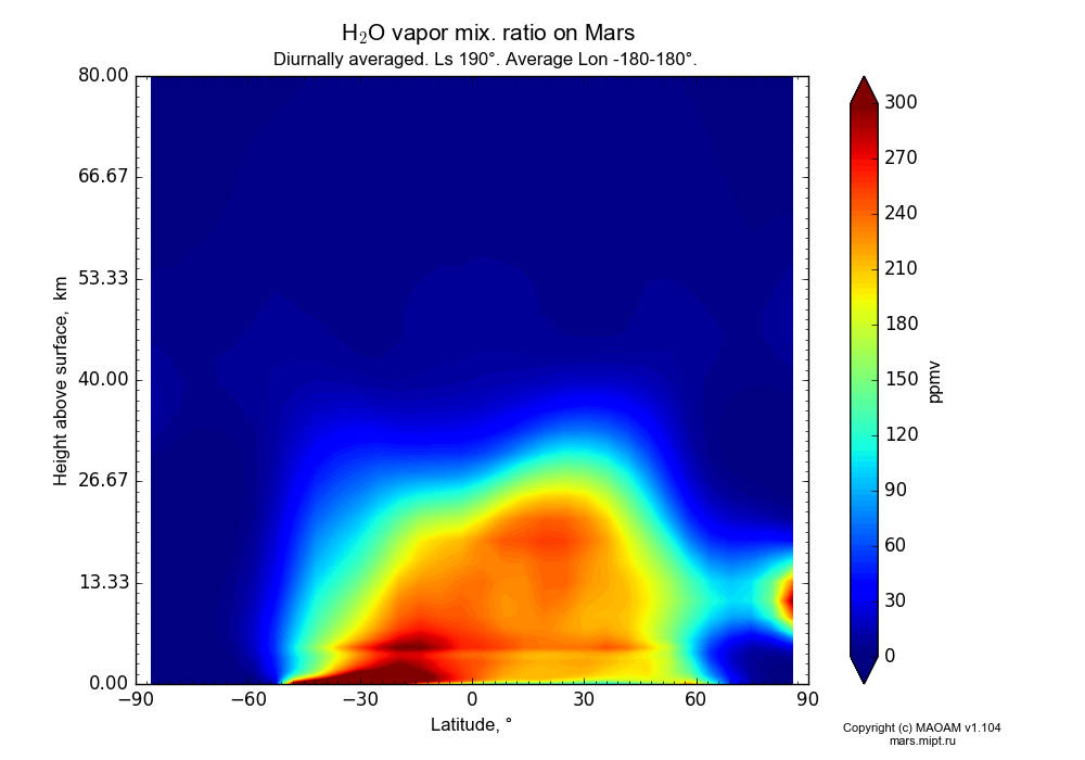 Water vapor mix. ratio on Mars dependence from Latitude -90-90° and Height above surface 0-80 km in Equirectangular (default) projection with Diurnally averaged, Ls 190°, Average Lon -180-180°. In version 1.104: Water cycle for annual dust, CO2 cycle, dust bimodal distribution and GW.