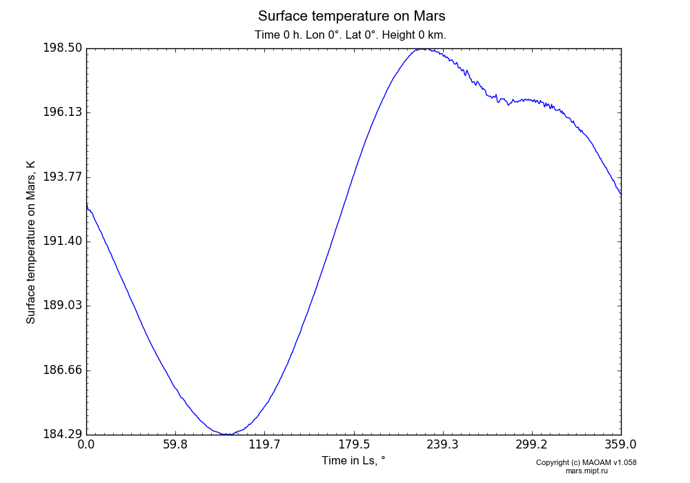 Surface temperature on Mars dependence from Time in Ls 0-359° in Equirectangular (default) projection with Time 0 h, Lon 0°, Lat 0°, Height 0 km. In version 1.058: Limited height with water cycle, weak diffusion and dust bimodal distribution.