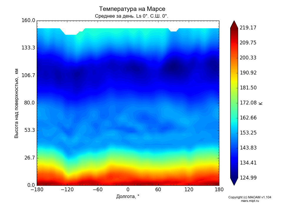 Temperature on Mars dependence from Longitude -180-180° and Height above surface 0-160 km in Equirectangular (default) projection with Diurnally averaged, Ls 0°, Lat 0°. In version 1.104: Water cycle for annual dust, CO2 cycle, dust bimodal distribution and GW.