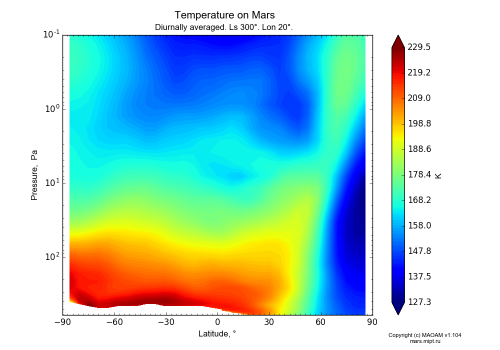 Temperature on Mars dependence from Latitude -90-90° and Pressure 0.1-607 Pa in Equirectangular (default) projection with Diurnally averaged, Ls 300°, Lon 20°. In version 1.104: Water cycle for annual dust, CO2 cycle, dust bimodal distribution and GW.