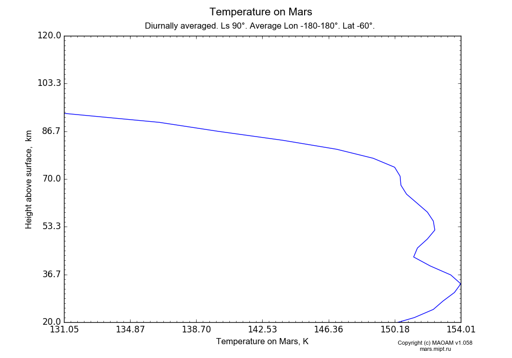 Temperature on Mars dependence from Height above surface 20-120 km in Equirectangular (default) projection with Diurnally averaged, Ls 90°, Average Lon -180-180°, Lat -60°. In version 1.058: Limited height with water cycle, weak diffusion and dust bimodal distribution.