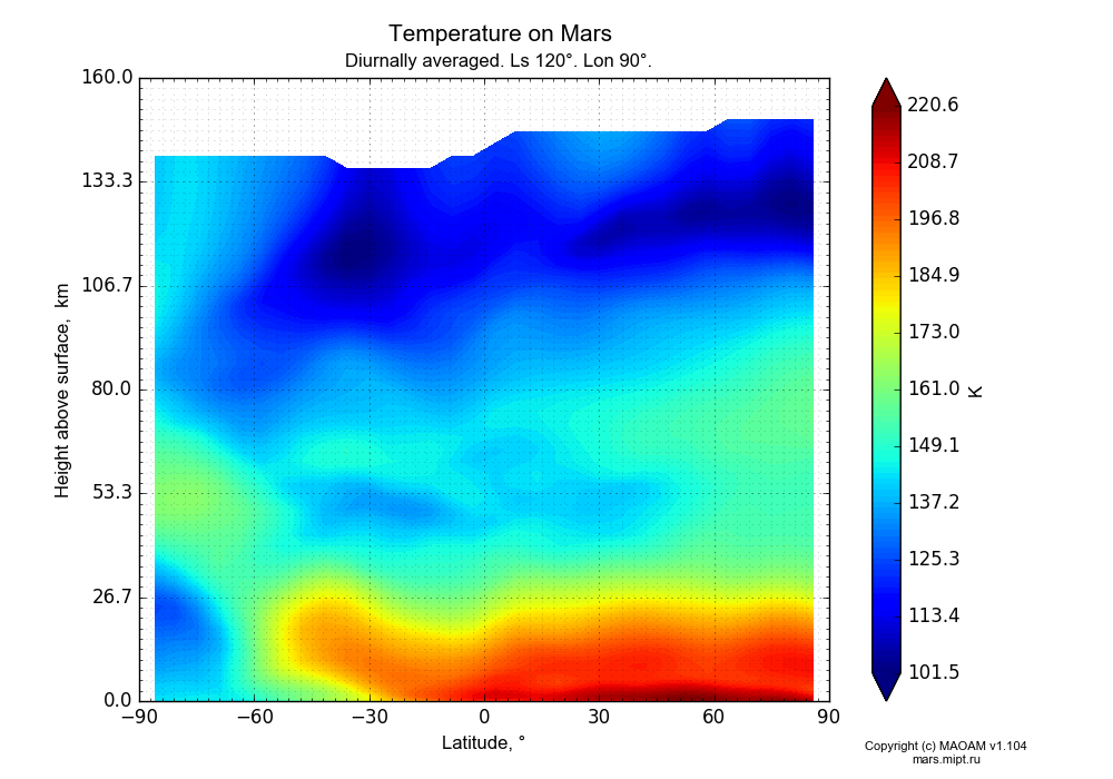 Temperature on Mars dependence from Latitude -90-90° and Height above surface 0-160 km in Equirectangular (default) projection with Diurnally averaged, Ls 120°, Lon 90°. In version 1.104: Water cycle for annual dust, CO2 cycle, dust bimodal distribution and GW.