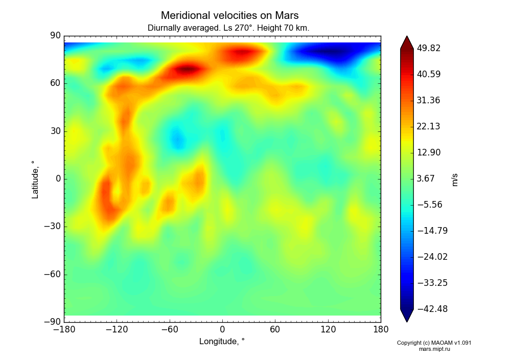 Meridional velocities on Mars dependence from Longitude -180-180° and Latitude -90-90° in Equirectangular (default) projection with Diurnally averaged, Ls 270°, Height 70 km. In version 1.091: Water cycle without molecular diffusion, CO2 cycle, dust bimodal distribution and GW.