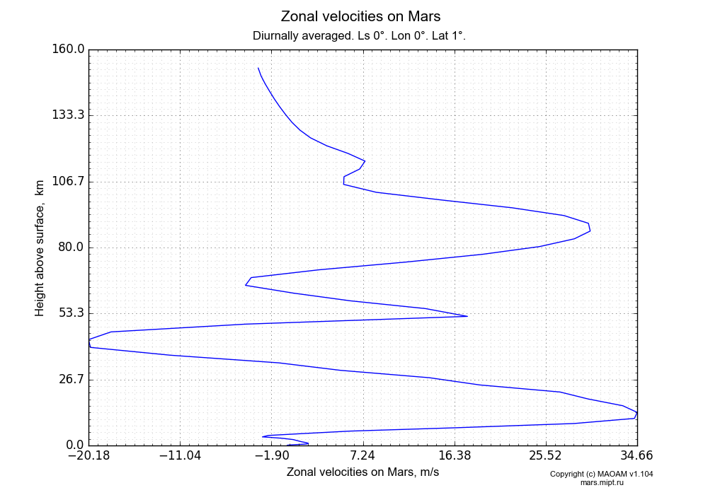 Zonal velocities on Mars dependence from Height above surface 0-160 km in Equirectangular (default) projection with Diurnally averaged, Ls 0°, Lon 0°, Lat 1°. In version 1.104: Water cycle for annual dust, CO2 cycle, dust bimodal distribution and GW.