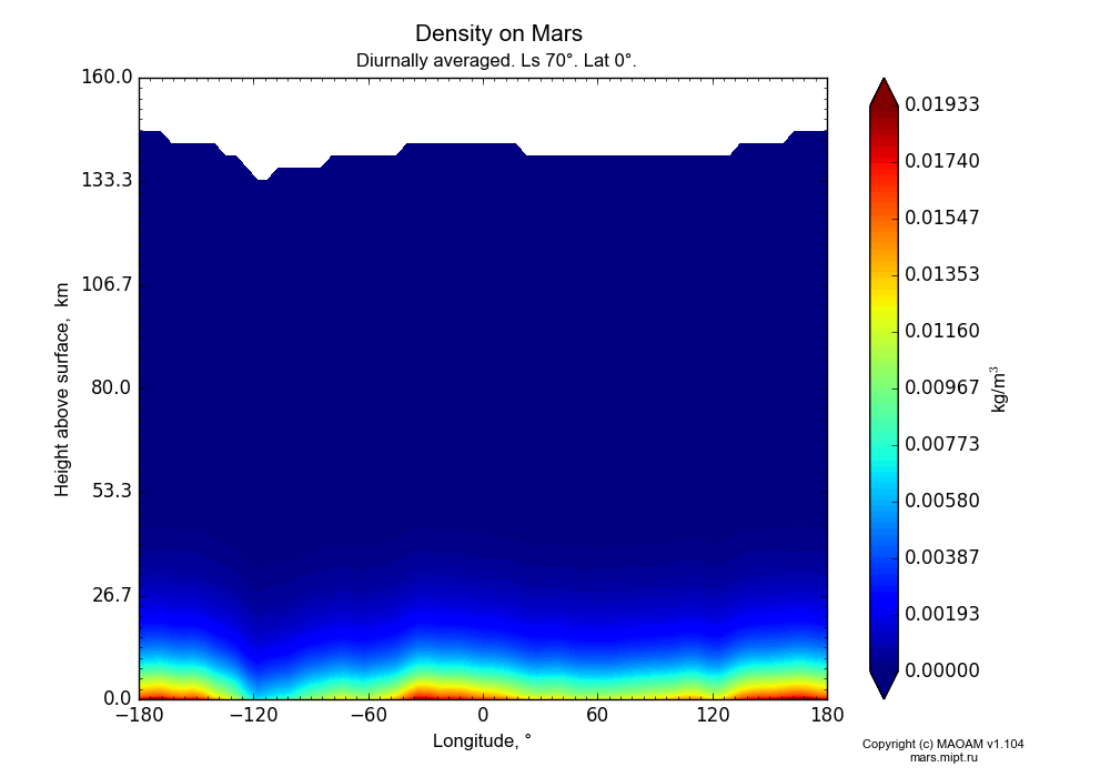 Density on Mars dependence from Longitude -180-180° and Height above surface 0-160 km in Equirectangular (default) projection with Diurnally averaged, Ls 70°, Lat 0°. In version 1.104: Water cycle for annual dust, CO2 cycle, dust bimodal distribution and GW.