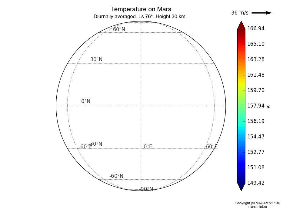 Temperature on Mars dependence from Longitude 145-150° and Latitude 30-35° in Spherical stereographic projection with Diurnally averaged, Ls 76°, Height 30 km. In version 1.104: Water cycle for annual dust, CO2 cycle, dust bimodal distribution and GW.