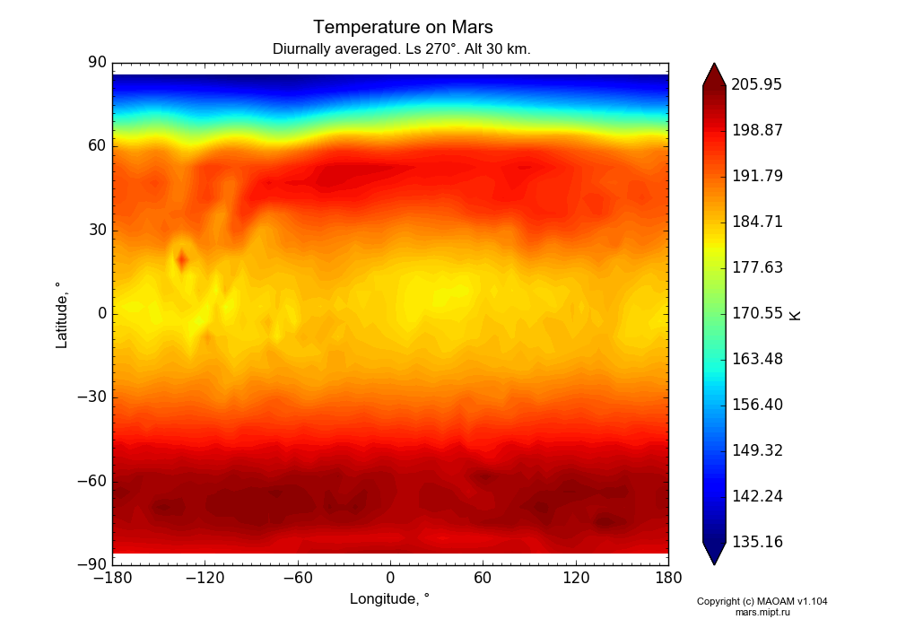 Temperature on Mars dependence from Longitude -180-180° and Latitude -90-90° in Equirectangular (default) projection with Diurnally averaged, Ls 270°, Alt 30 km. In version 1.104: Water cycle for annual dust, CO2 cycle, dust bimodal distribution and GW.