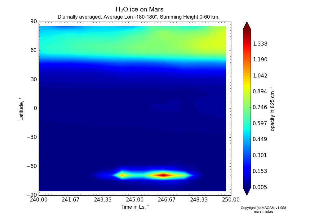 Water ice on Mars dependence from Time in Ls 240-250° and Latitude -90-90° in Equirectangular (default) projection with Diurnally averaged, Average Lon -180-180°, Summing Height 0-60 km. In version 1.058: Limited height with water cycle, weak diffusion and dust bimodal distribution.