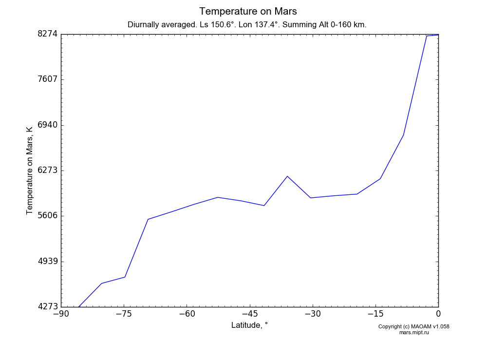 Temperature on Mars dependence from Latitude -90-0° in Equirectangular (default) projection with Diurnally averaged, Ls 150.6°, Lon 137.4°, Summing Alt 0-160 km. In version 1.058: Limited height with water cycle, weak diffusion and dust bimodal distribution.