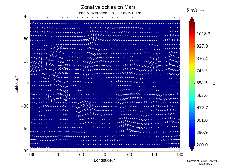 Zonal velocities on Mars dependence from Longitude -180-180° and Latitude -90-90° in Equirectangular (default) projection with Diurnally averaged, Ls 1°, Alt 607 Pa. In version 1.029: Extended height and CO2 cycle with weak solar acivity.