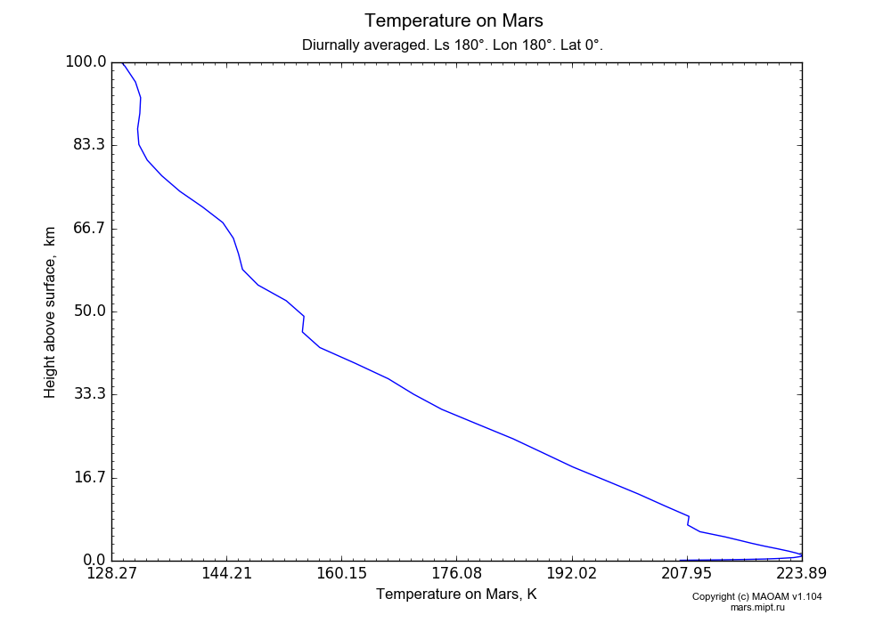 Temperature on Mars dependence from Height above surface 0-100 km in Equirectangular (default) projection with Diurnally averaged, Ls 180°, Lon 180°, Lat 0°. In version 1.104: Water cycle for annual dust, CO2 cycle, dust bimodal distribution and GW.