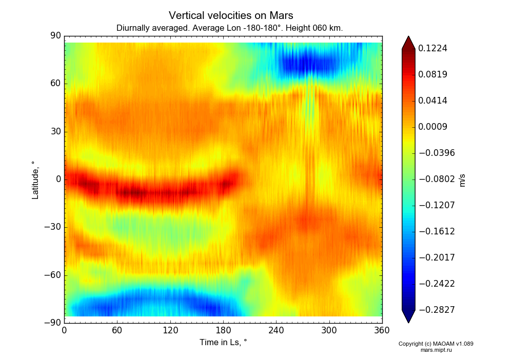 Vertical velocities on Mars dependence from Time in Ls 0-360° and Latitude -90-90° in Equirectangular (default) projection with Diurnally averaged, Average Lon -180-180°, Height 60 km. In version 1.089: Water cycle WITH molecular diffusion, CO2 cycle, dust bimodal distribution and GW.
