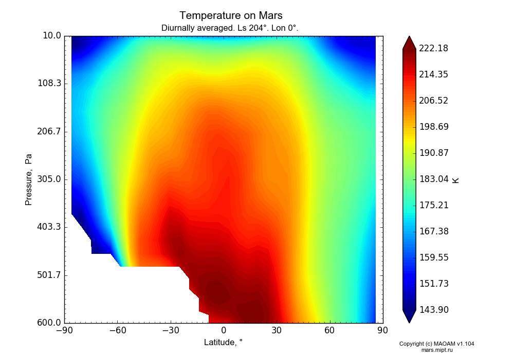 Temperature on Mars dependence from Latitude -90-90° and Pressure 10-600 Pa in Equirectangular (default) projection with Diurnally averaged, Ls 204°, Lon 0°. In version 1.104: Water cycle for annual dust, CO2 cycle, dust bimodal distribution and GW.