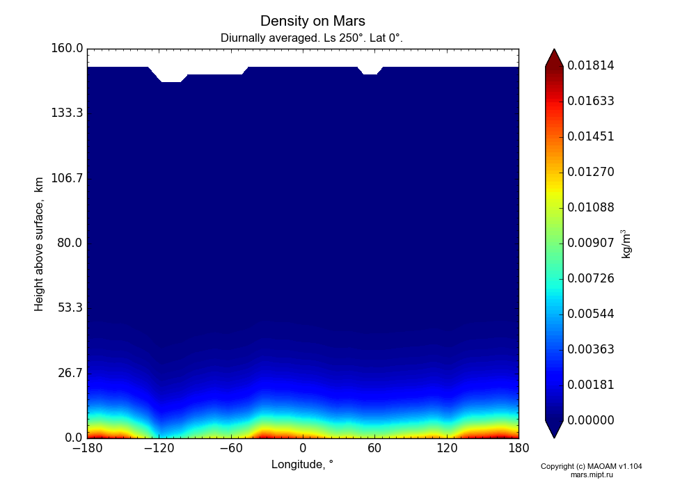 Density on Mars dependence from Longitude -180-180° and Height above surface 0-160 km in Equirectangular (default) projection with Diurnally averaged, Ls 250°, Lat 0°. In version 1.104: Water cycle for annual dust, CO2 cycle, dust bimodal distribution and GW.