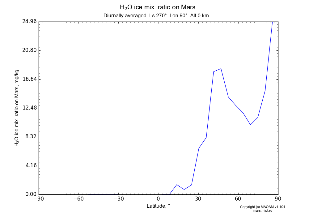 Water ice mix. ratio on Mars dependence from Latitude -90-90° in Equirectangular (default) projection with Diurnally averaged, Ls 270°, Lon 90°, Alt 0 km. In version 1.104: Water cycle for annual dust, CO2 cycle, dust bimodal distribution and GW.