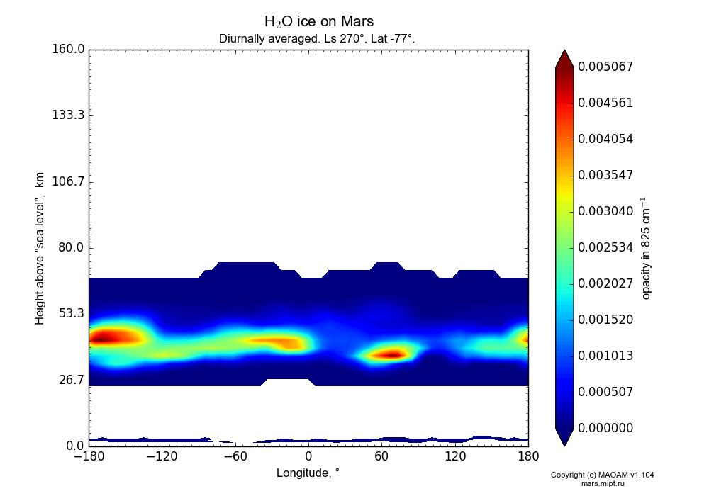 Water ice on Mars dependence from Longitude -180-180° and Height above