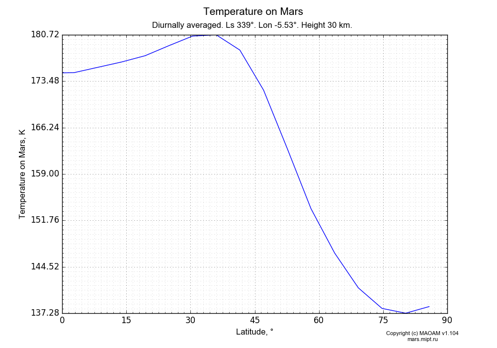 Temperature on Mars dependence from Latitude 0-90° in Equirectangular (default) projection with Diurnally averaged, Ls 339°, Lon -5.53°, Height 30 km. In version 1.104: Water cycle for annual dust, CO2 cycle, dust bimodal distribution and GW.