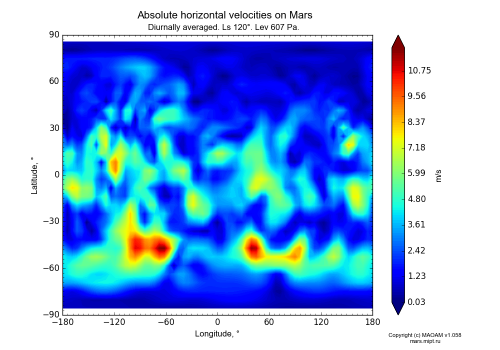 Absolute horizontal velocities on Mars dependence from Longitude -180-180° and Latitude -90-90° in Equirectangular (default) projection with Diurnally averaged, Ls 120°, Alt 607 Pa. In version 1.058: Limited height with water cycle, weak diffusion and dust bimodal distribution.