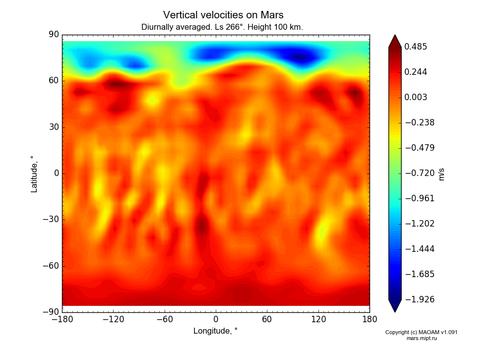 Vertical velocities on Mars dependence from Longitude -180-180° and Latitude -90-90° in Equirectangular (default) projection with Diurnally averaged, Ls 266°, Height 100 km. In version 1.091: Water cycle without molecular diffusion, CO2 cycle, dust bimodal distribution and GW.