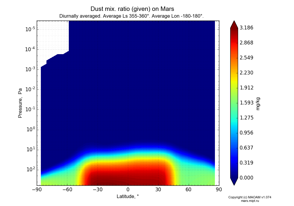 Dust mix. ratio (given) on Mars dependence from Latitude -90-90° and Pressure 0.0000036-607 Pa in Equirectangular (default) projection with Diurnally averaged, Average Ls 355-360°, Average Lon -180-180°. In version 1.074: Water cycle, CO2 cycle, dust bimodal distribution and GW.