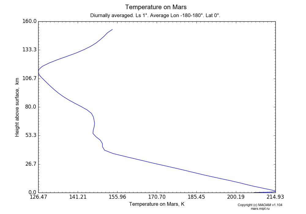 Temperature on Mars dependence from Height above surface 0-160 km in Equirectangular (default) projection with Diurnally averaged, Ls 1°, Average Lon -180-180°, Lat 0°. In version 1.104: Water cycle for annual dust, CO2 cycle, dust bimodal distribution and GW.