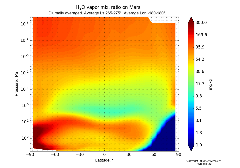 Water vapor mix. ratio on Mars dependence from Latitude -90-90° and Pressure 0.0000036-607 Pa in Equirectangular (default) projection with Diurnally averaged, Average Ls 265-275°, Average Lon -180-180°. In version 1.074: Water cycle, CO2 cycle, dust bimodal distribution and GW.