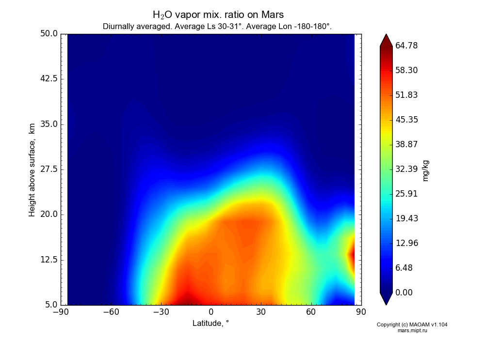 Water vapor mix. ratio on Mars dependence from Latitude -90-90° and Height above surface 5-50 km in Equirectangular (default) projection with Diurnally averaged, Average Ls 30-31°, Average Lon -180-180°. In version 1.104: Water cycle for annual dust, CO2 cycle, dust bimodal distribution and GW.