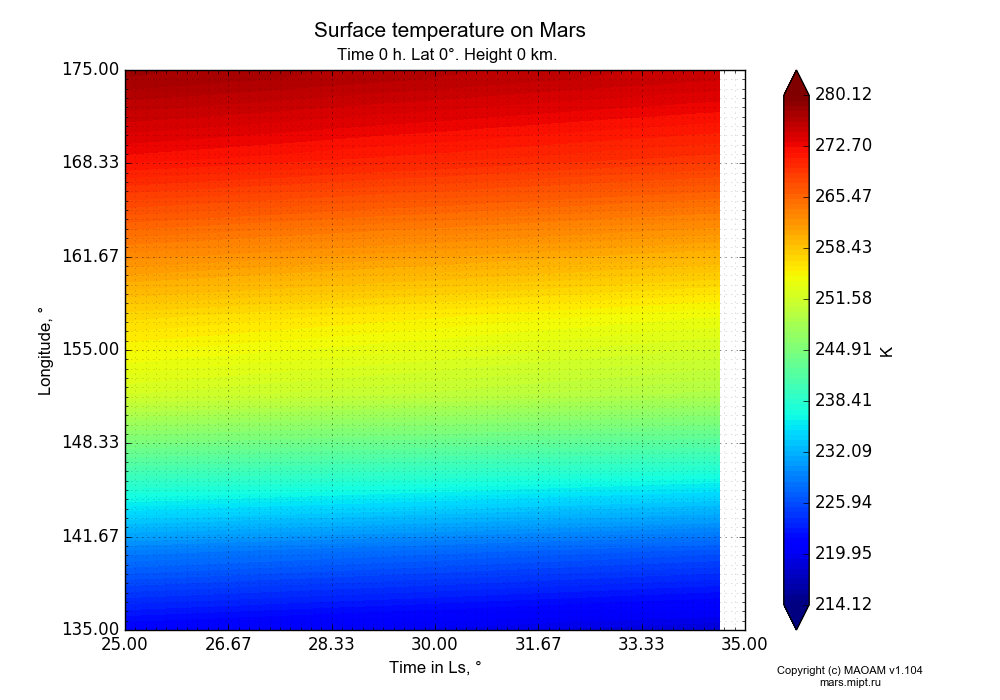 Surface temperature on Mars dependence from Time in Ls 25-35° and Longitude 135-175° in Equirectangular (default) projection with Time 0 h, Lat 0°, Height 0 km. In version 1.104: Water cycle for annual dust, CO2 cycle, dust bimodal distribution and GW.