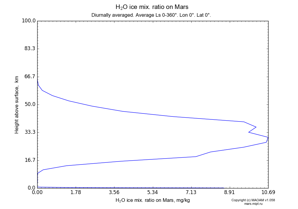 Water ice mix. ratio on Mars dependence from Height above surface 0-100 km in Equirectangular (default) projection with Diurnally averaged, Average Ls 0-360°, Lon 0°, Lat 0°. In version 1.058: Limited height with water cycle, weak diffusion and dust bimodal distribution.