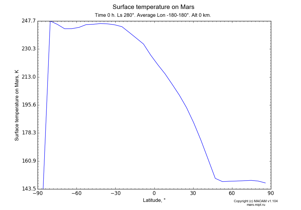 Surface temperature on Mars dependence from Latitude -90-90° in Equirectangular (default) projection with Time 0 h, Ls 280°, Average Lon -180-180°, Alt 0 km. In version 1.104: Water cycle for annual dust, CO2 cycle, dust bimodal distribution and GW.