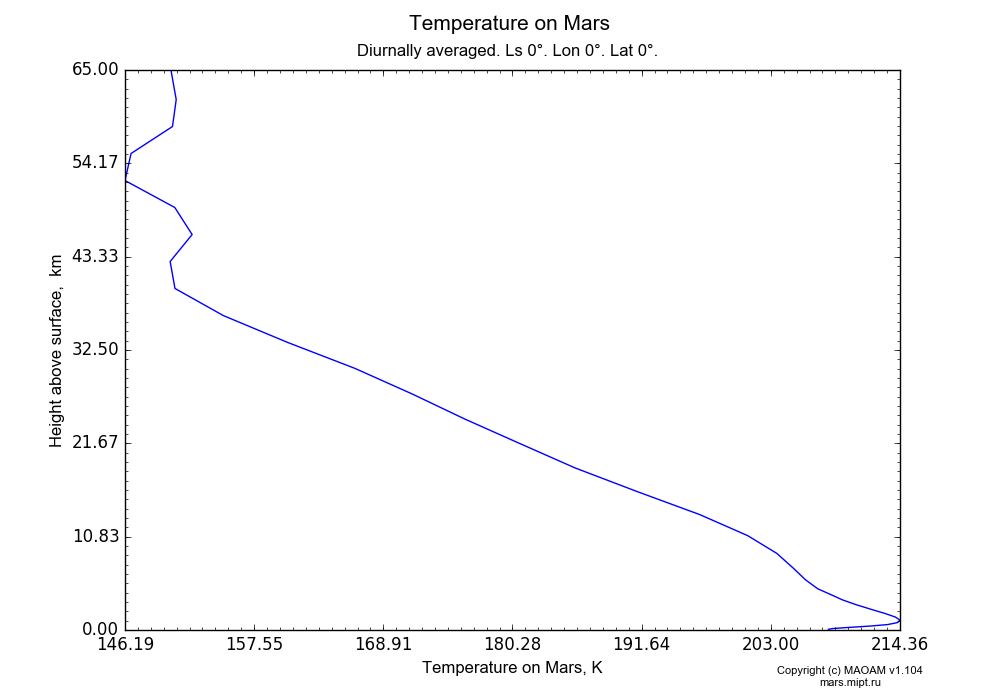 Temperature on Mars dependence from Height above surface 0-65 km in Equirectangular (default) projection with Diurnally averaged, Ls 0°, Lon 0°, Lat 0°. In version 1.104: Water cycle for annual dust, CO2 cycle, dust bimodal distribution and GW.