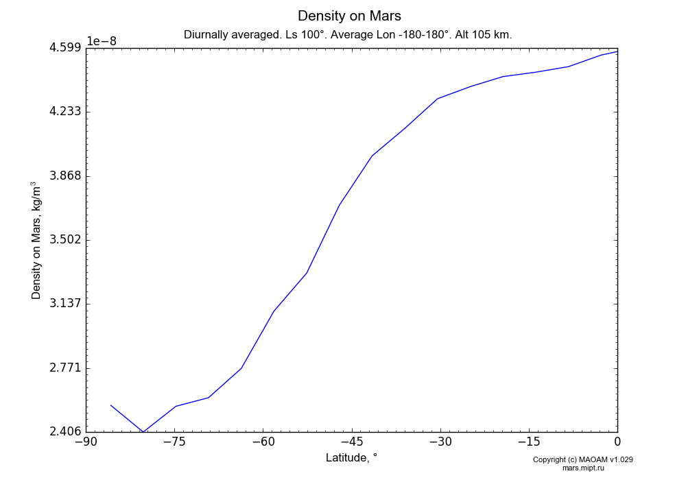 Density on Mars dependence from Latitude -90-0° in Equirectangular (default) projection with Diurnally averaged, Ls 100°, Average Lon -180-180°, Alt 105 km. In version 1.029: Extended height and CO2 cycle with weak solar acivity.