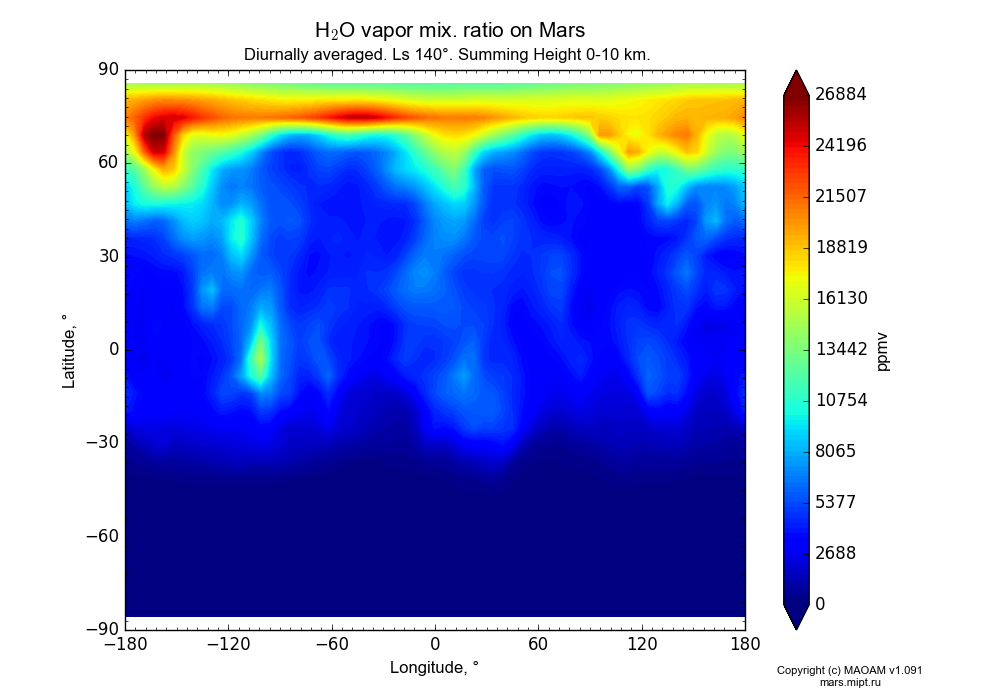 Water vapor mix. ratio on Mars dependence from Longitude -180-180° and Latitude -90-90° in Equirectangular (default) projection with Diurnally averaged, Ls 140°, Summing Height 0-10 km. In version 1.091: Water cycle without molecular diffusion, CO2 cycle, dust bimodal distribution and GW.