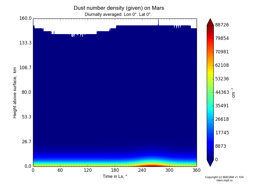 Dust number density (given) on Mars dependence from Time in Ls 0-360° and Height above surface 0-160 km in Equirectangular (default) projection with Diurnally averaged, Lon 0°, Lat 0°. In version 1.104: Water cycle for annual dust, CO2 cycle, dust bimodal distribution and GW.