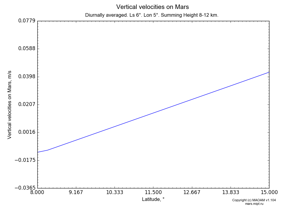 Vertical velocities on Mars dependence from Latitude 8-15° in Equirectangular (default) projection with Diurnally averaged, Ls 6°, Lon 5°, Summing Height 8-12 km. In version 1.104: Water cycle for annual dust, CO2 cycle, dust bimodal distribution and GW.