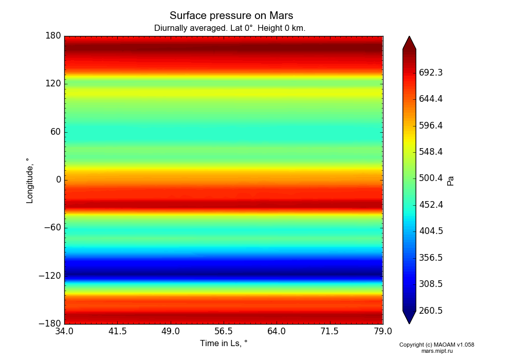 Surface pressure on Mars dependence from Time in Ls 34-79° and Longitude -180-180° in Equirectangular (default) projection with Diurnally averaged, Lat 0°, Height 0 km. In version 1.058: Limited height with water cycle, weak diffusion and dust bimodal distribution.