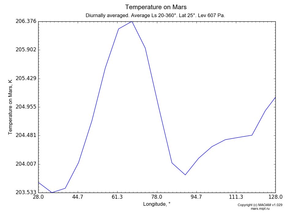 Temperature on Mars dependence from Longitude 28-128° in Equirectangular (default) projection with Diurnally averaged, Average Ls 20-360°, Lat 25°, Height 607 Pa. In version 1.029: Extended height and CO2 cycle with weak solar acivity.