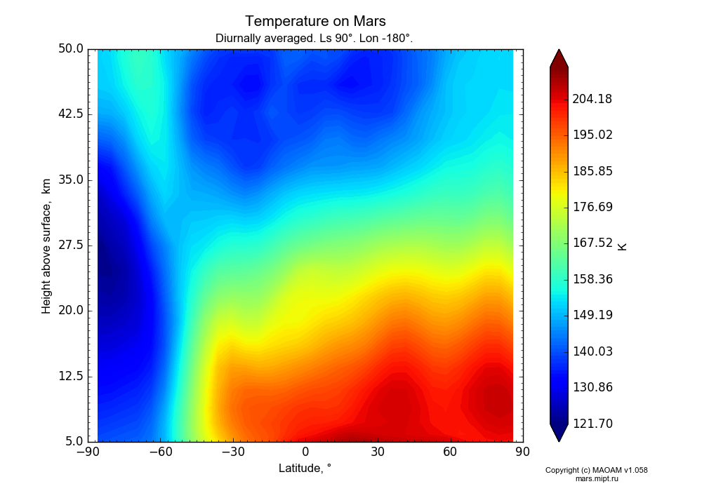 Temperature on Mars dependence from Latitude -90-90° and Height above surface 5-50 km in Equirectangular (default) projection with Diurnally averaged, Ls 90°, Lon -180°. In version 1.058: Limited height with water cycle, weak diffusion and dust bimodal distribution.