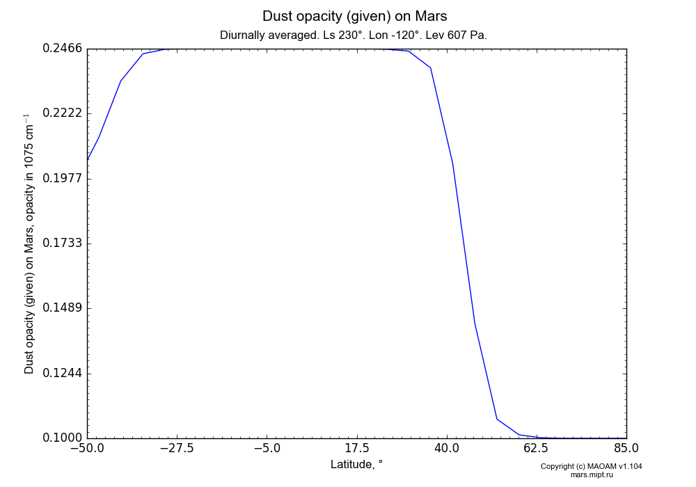 Dust opacity (given) on Mars dependence from Latitude -50-85° in Equirectangular (default) projection with Diurnally averaged, Ls 230°, Lon -120°, Height 607 Pa. In version 1.104: Water cycle for annual dust, CO2 cycle, dust bimodal distribution and GW.