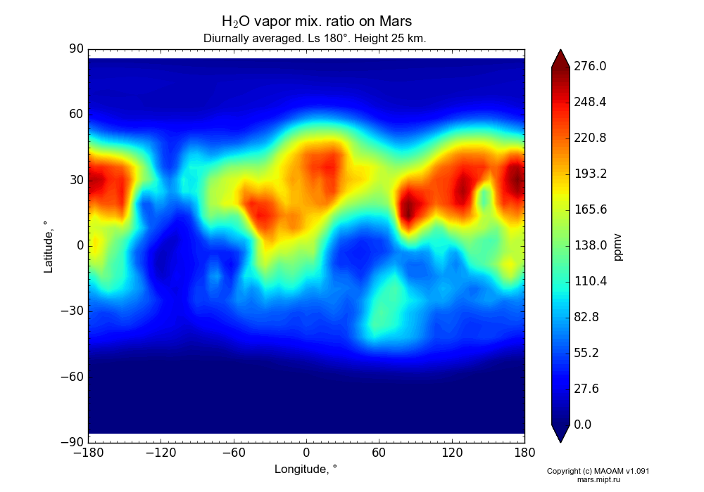 Water vapor mix. ratio on Mars dependence from Longitude -180-180° and Latitude -90-90° in Equirectangular (default) projection with Diurnally averaged, Ls 180°, Height 25 km. In version 1.091: Water cycle without molecular diffusion, CO2 cycle, dust bimodal distribution and GW.