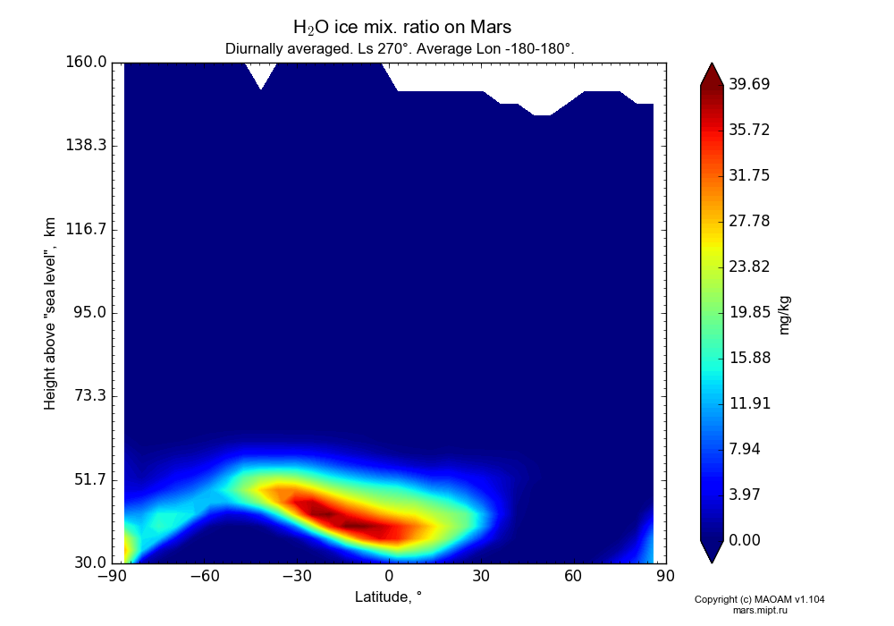 Water ice mix. ratio on Mars dependence from Latitude -90-90° and Height above