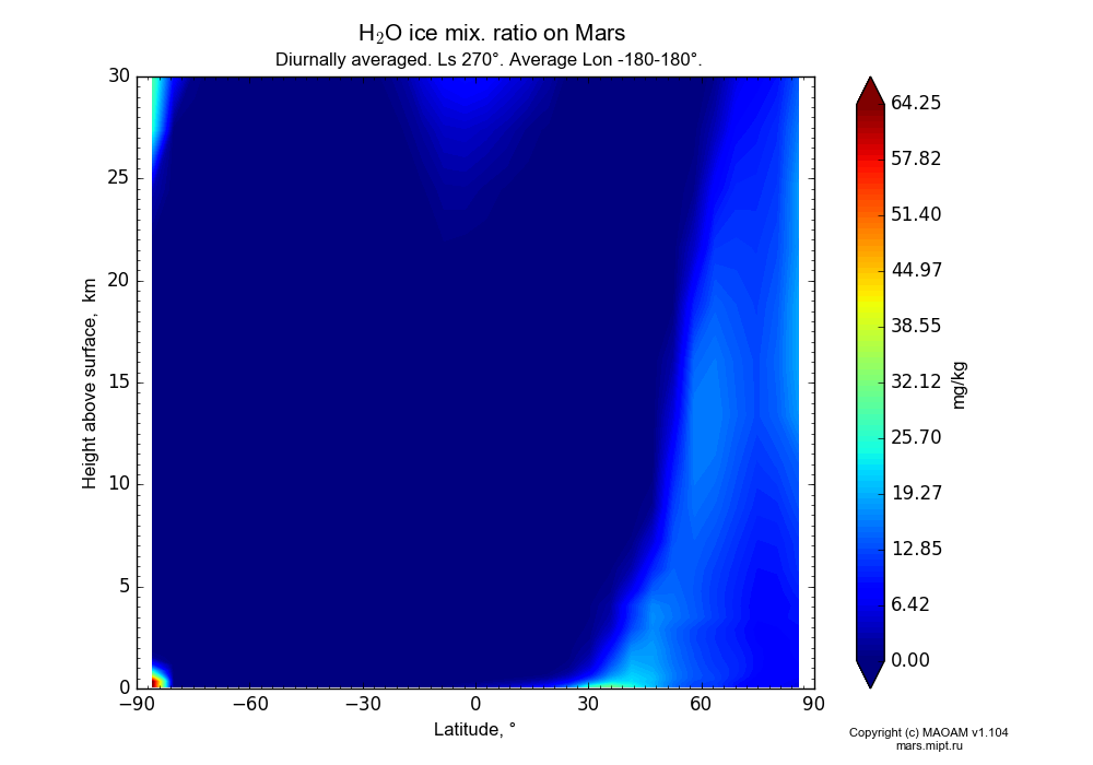 Water ice mix. ratio on Mars dependence from Latitude -90-90° and Height above surface 0-30 km in Equirectangular (default) projection with Diurnally averaged, Ls 270°, Average Lon -180-180°. In version 1.104: Water cycle for annual dust, CO2 cycle, dust bimodal distribution and GW.