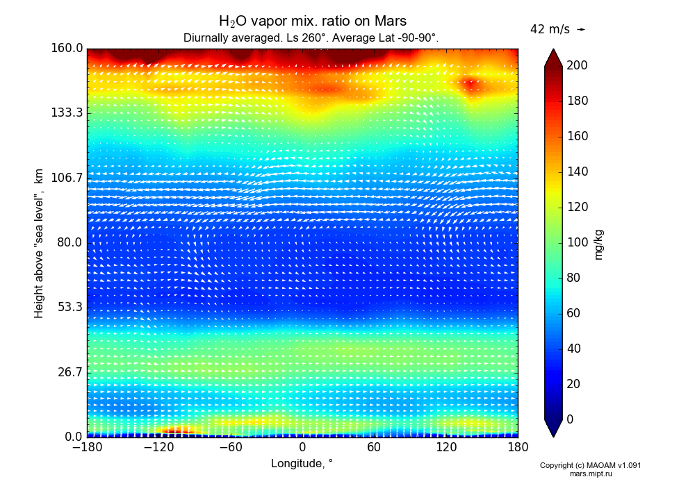 Water vapor mix. ratio on Mars dependence from Longitude -180-180° and Height above