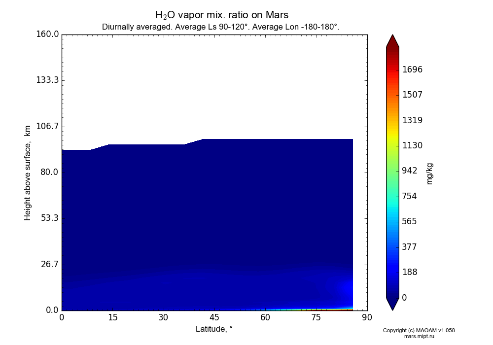 Water vapor mix. ratio on Mars dependence from Latitude 0-90° and Height above surface 0-160 km in Equirectangular (default) projection with Diurnally averaged, Average Ls 90-120°, Average Lon -180-180°. In version 1.058: Limited height with water cycle, weak diffusion and dust bimodal distribution.