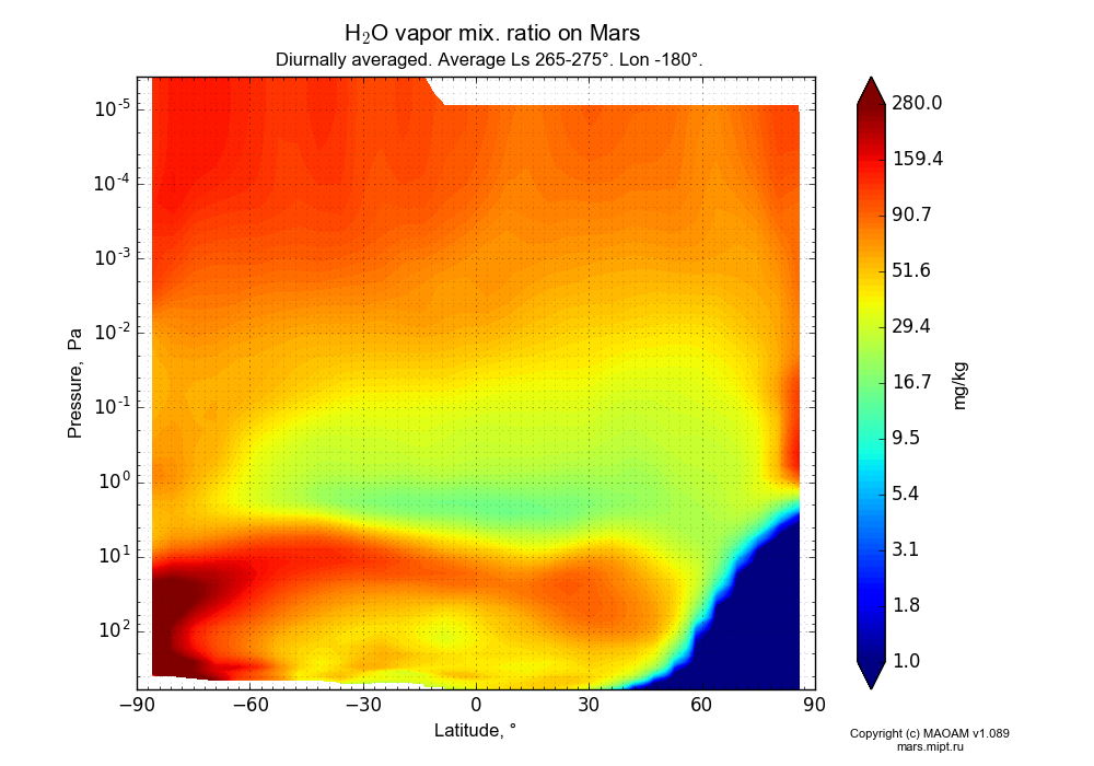 Water vapor mix. ratio on Mars dependence from Latitude -90-90° and Pressure 0.0000036-607 Pa in Equirectangular (default) projection with Diurnally averaged, Average Ls 265-275°, Lon -180°. In version 1.089: Water cycle WITH molecular diffusion, CO2 cycle, dust bimodal distribution and GW.