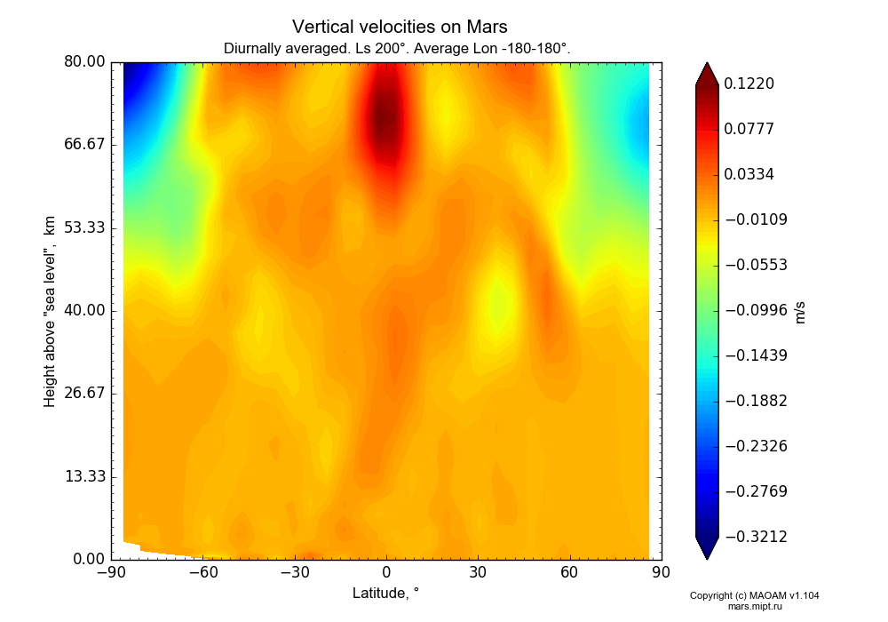 Vertical velocities on Mars dependence from Latitude -90-90° and Height above