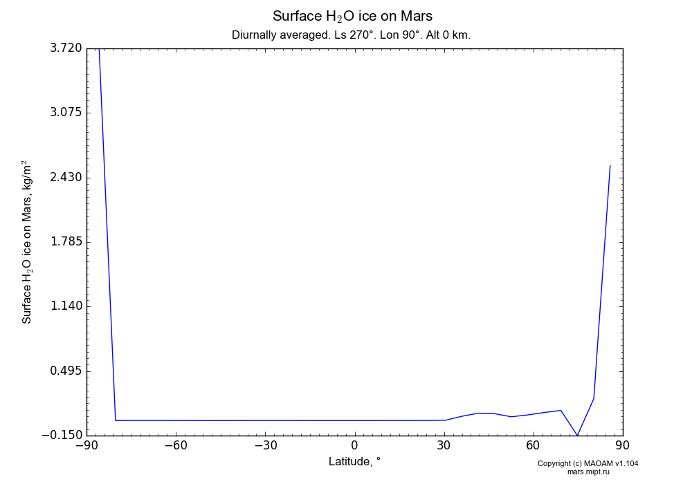 Surface Water ice on Mars dependence from Latitude -90-90° in Equirectangular (default) projection with Diurnally averaged, Ls 270°, Lon 90°, Alt 0 km. In version 1.104: Water cycle for annual dust, CO2 cycle, dust bimodal distribution and GW.