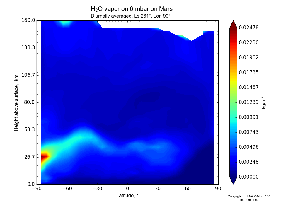 Water vapor on 6 mbar on Mars dependence from Latitude -90-90° and Height above surface 0-160 km in Equirectangular (default) projection with Diurnally averaged, Ls 261°, Lon 90°. In version 1.104: Water cycle for annual dust, CO2 cycle, dust bimodal distribution and GW.